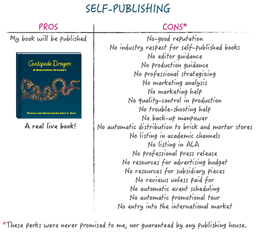 Slef-publishing pros and cons